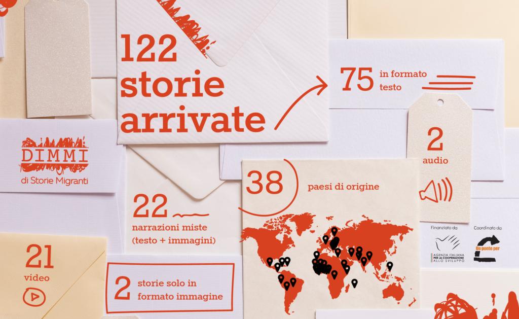 Oltre 120 storie migranti per la quarta edizione del concorso DIMMI Diari Multimediali Migranti